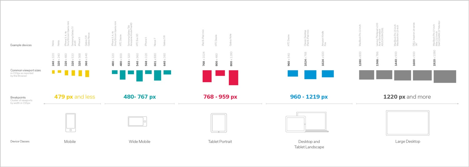 screen sizes horizontaly organized and color colded