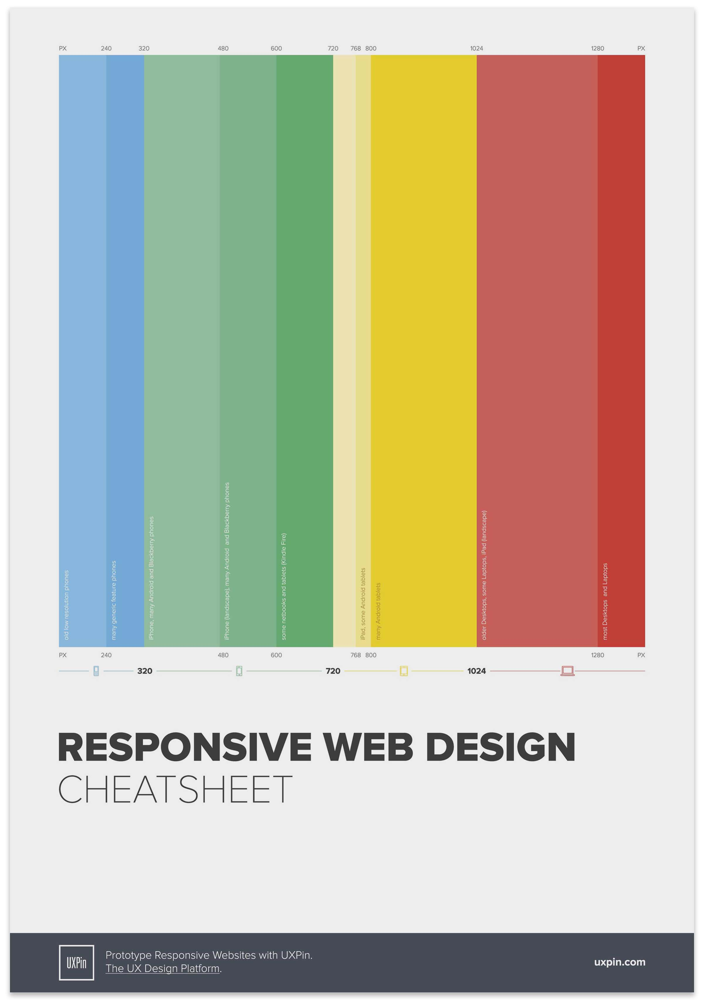 Responsive web design cheat sheet by Ben Gremillion
