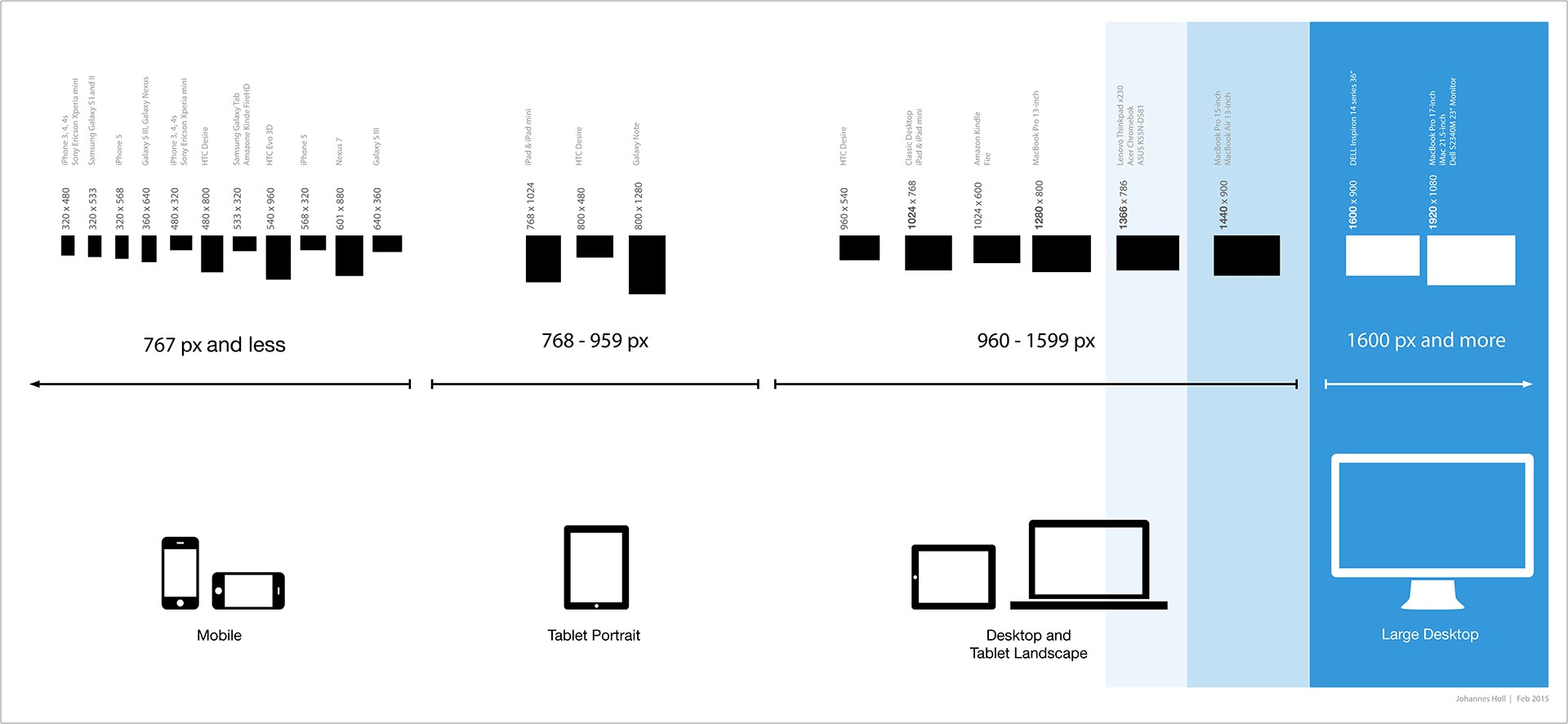 List of screen sizes for responsive web design