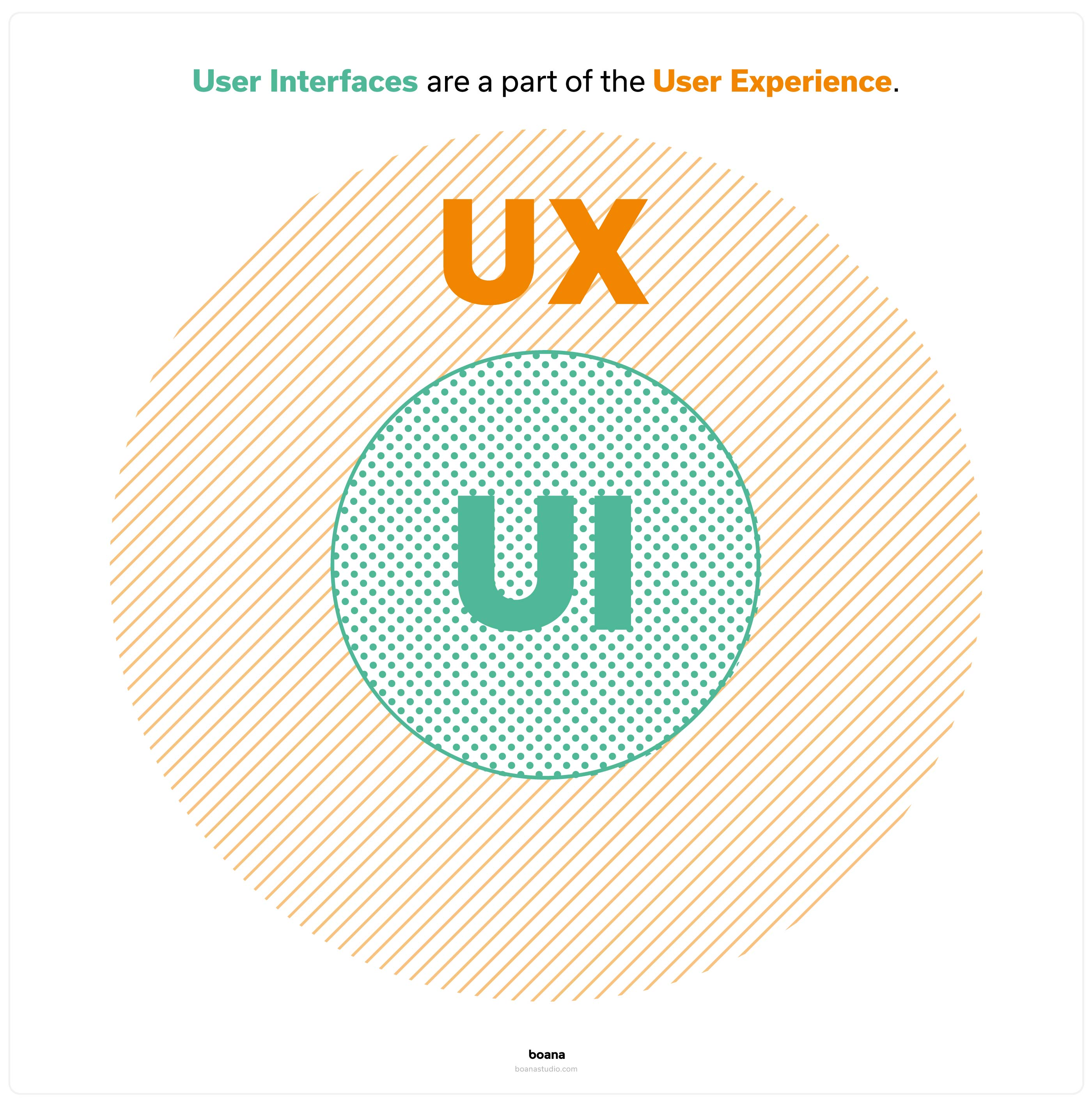 User Interface Design (UI) ist Teil der User Experience(UX))