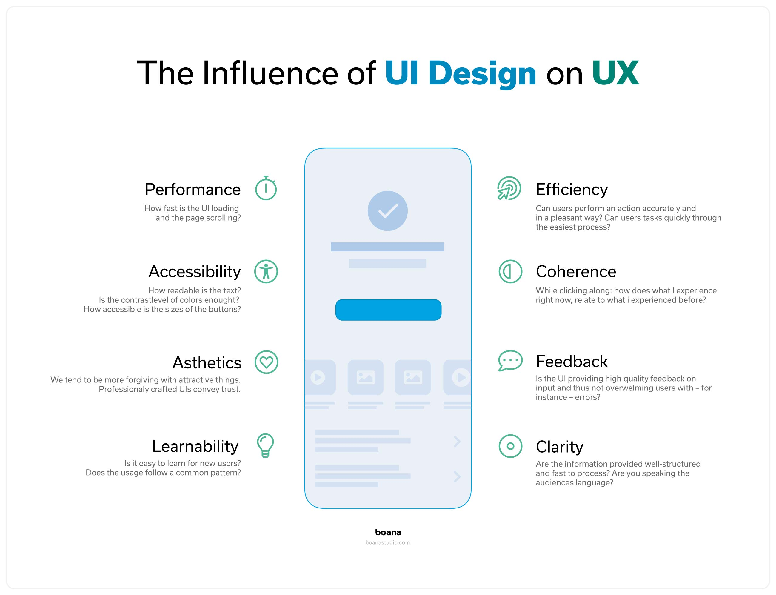 The influence of User Interface Design (UI)  on User Experience (UX)